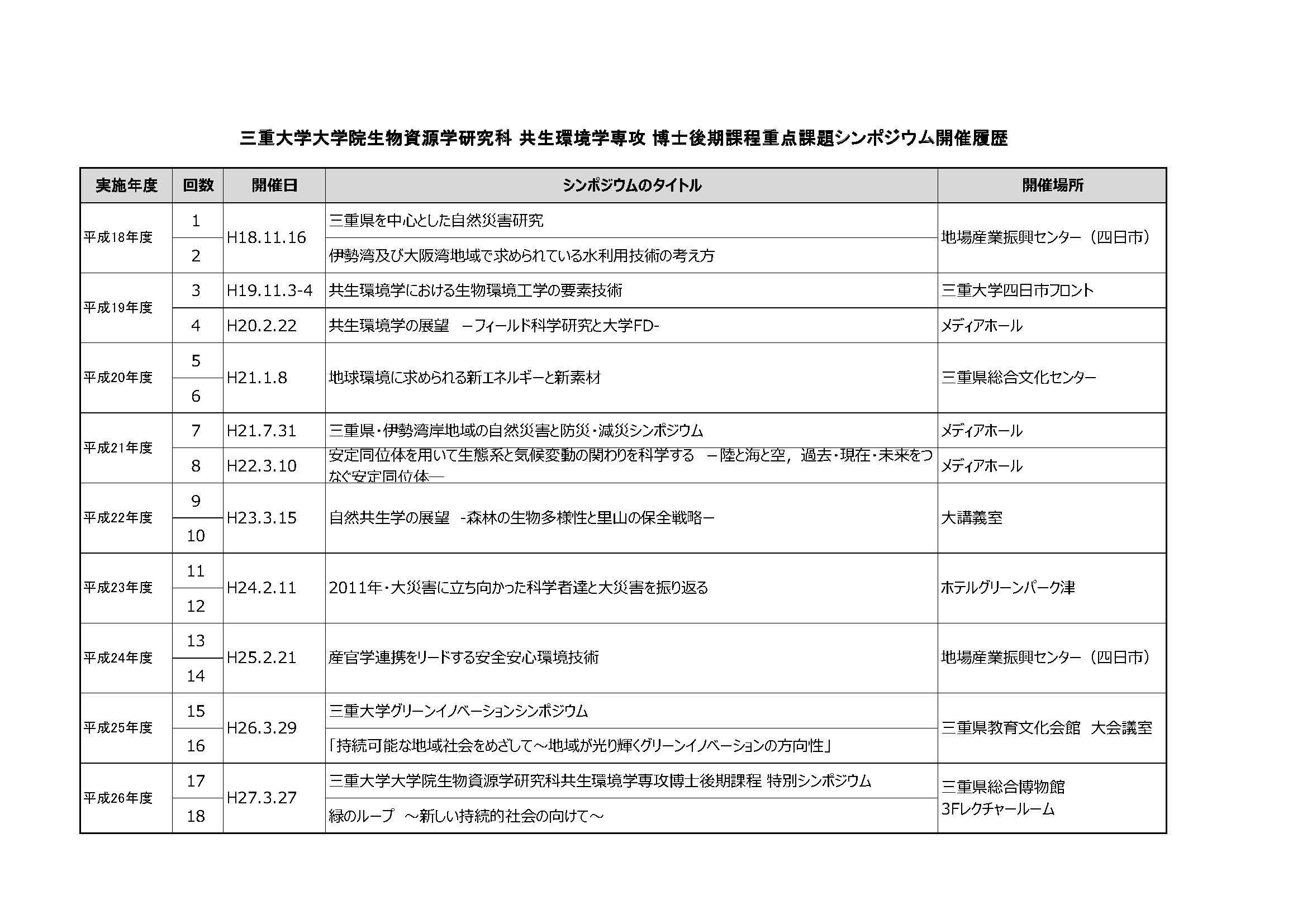 大学院博士後期課程重点課題に関するシンポジウムの開催履歴